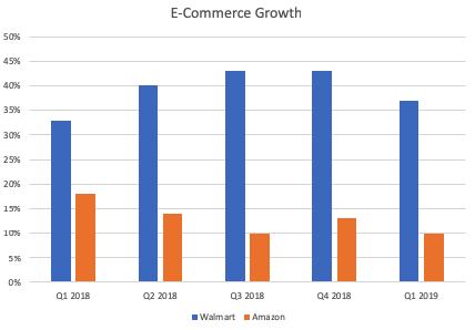 How is Walmart com doing? Q1 2019